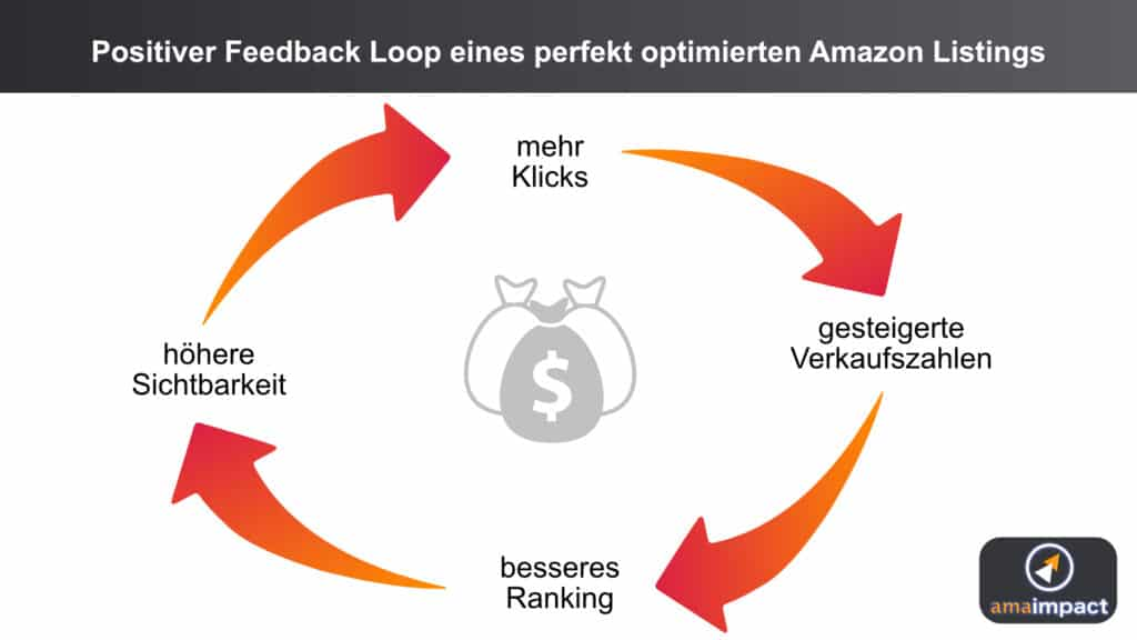 positver feedback loop amazon listing optimieren lassen