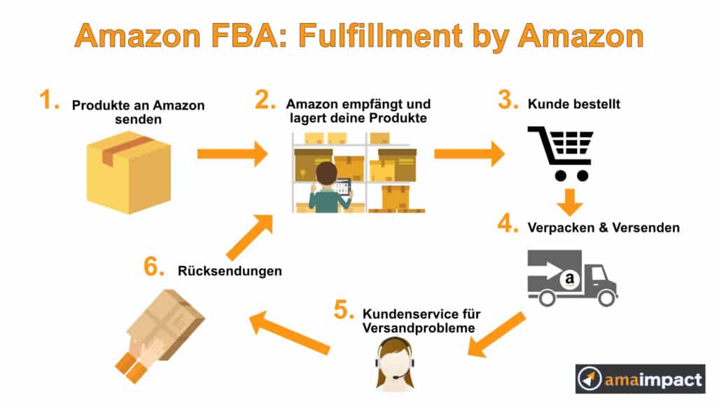Amazon FBA- Fulfillment by Amazon