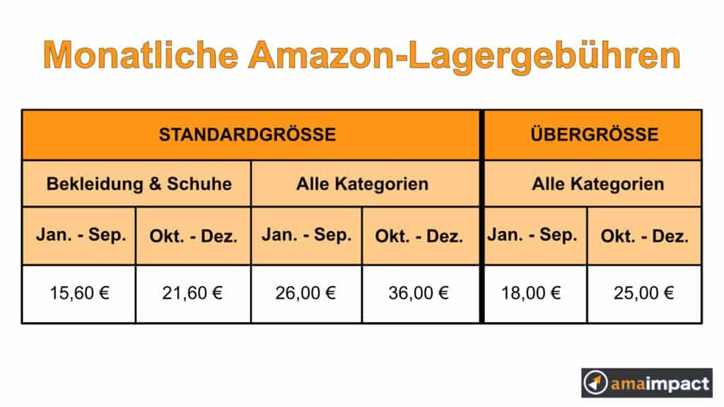 Monatliche Lagergebühren Amazon FBA