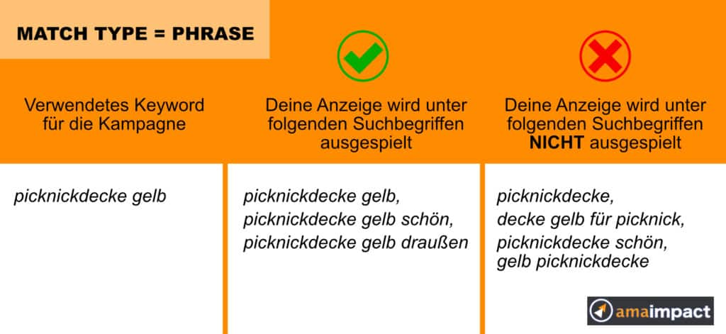 Amazon PPC Keyword Match Type Phrase