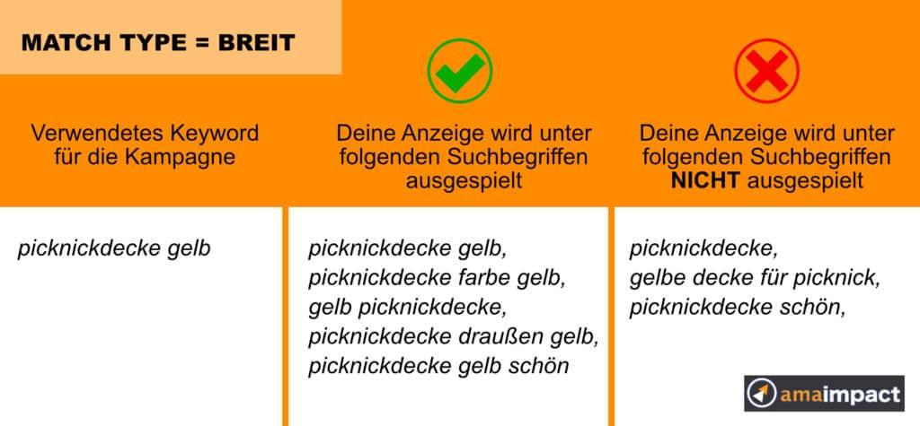 Amazon PPC Keyword Match Type Breit
